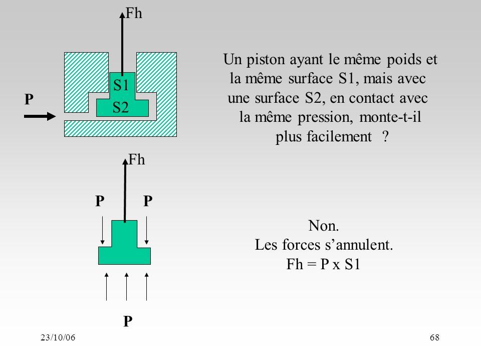 23/10/0668 P Fh S1 S2 Un piston ayant le même poids et la même surface S1, mais avec une surface S2, en contact avec la même pression, monte-t-il plus facilement .
