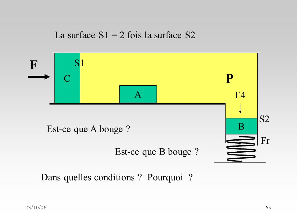 23/10/0669 A C B P F F4 Fr S1 S2 Est-ce que A bouge .