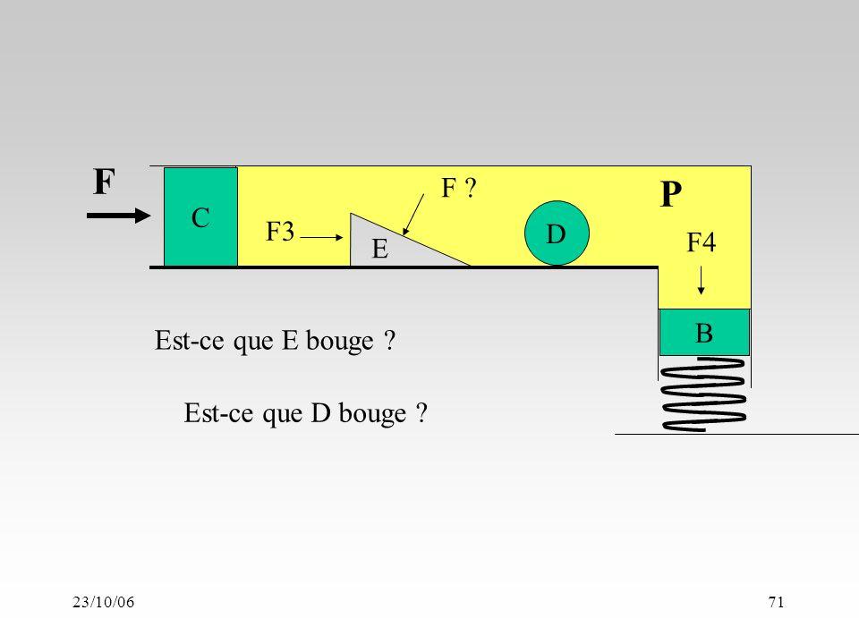 23/10/0671 C B F ? F3 P F F4 D E Est-ce que E bouge ? Est-ce que D bouge ?