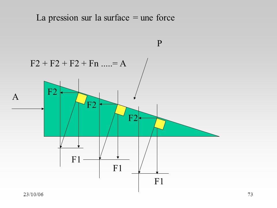 23/10/0673 P A F1 F2 F1 F2 F2 + F2 + F2 + Fn.....= A La pression sur la surface = une force