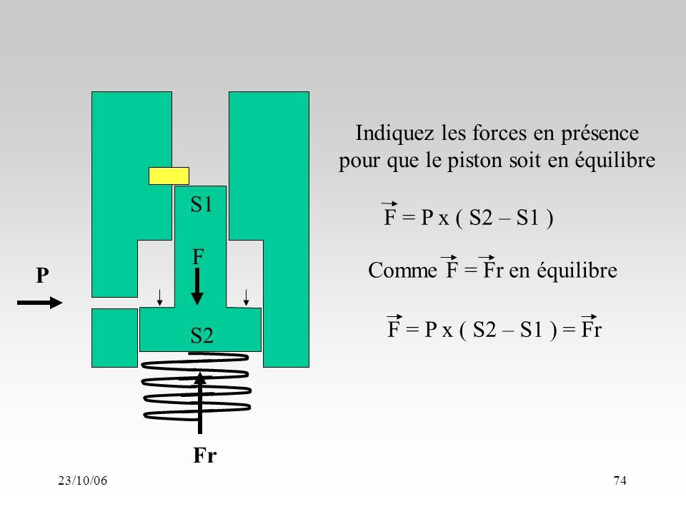 23/10/0674 Fr S2 P S1 Indiquez les forces en présence pour que le piston soit en équilibre F = P x ( S2 – S1 ) = Fr F Comme F = Fr en équilibre F = P x ( S2 – S1 )