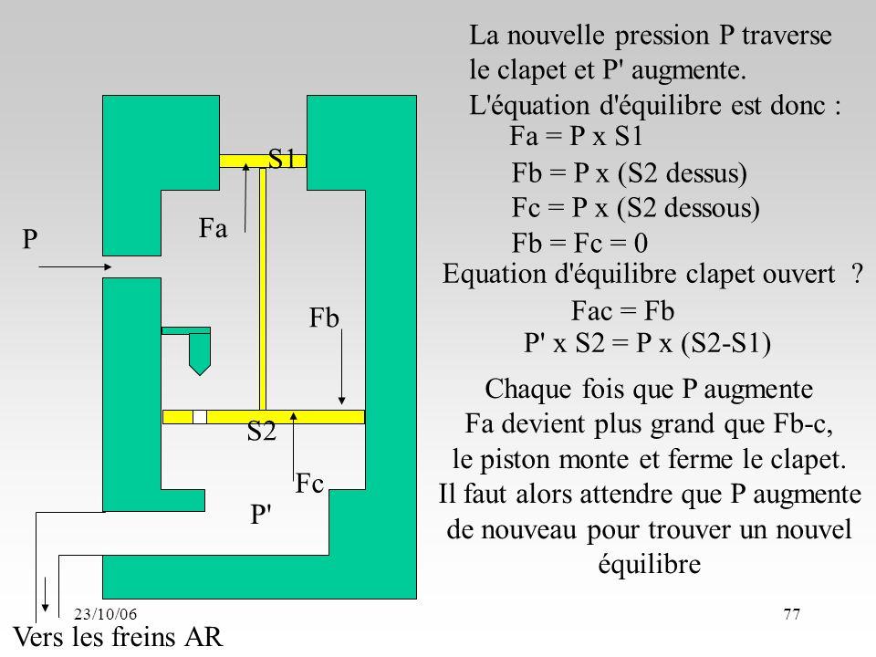 23/10/0677 S1 S2 Fa Fb P P Vers les freins AR Fc La nouvelle pression P traverse le clapet et P augmente.