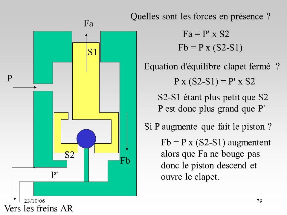 23/10/0679 S1 S2 Fa Fb P P Vers les freins AR Fa = P x S2 Quelles sont les forces en présence .
