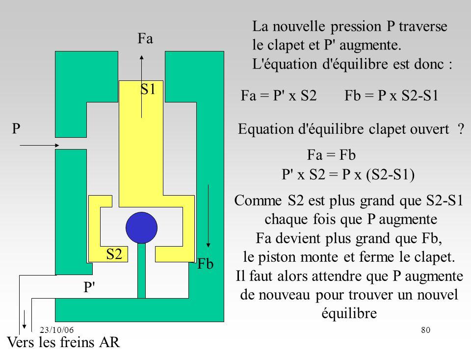 23/10/0680 S1 S2 Fa Fb P P Vers les freins AR La nouvelle pression P traverse le clapet et P augmente.