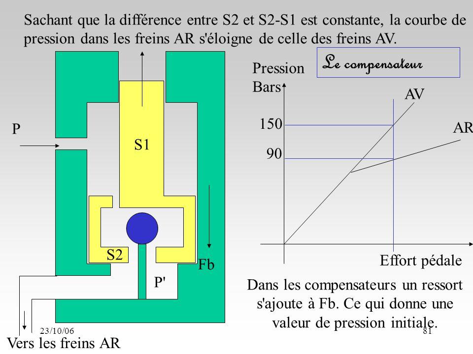 23/10/0681 S1 S2 P P Pression Bars AV AR Effort pédale Vers les freins AR Sachant que la différence entre S2 et S2-S1 est constante, la courbe de pression dans les freins AR s éloigne de celle des freins AV.