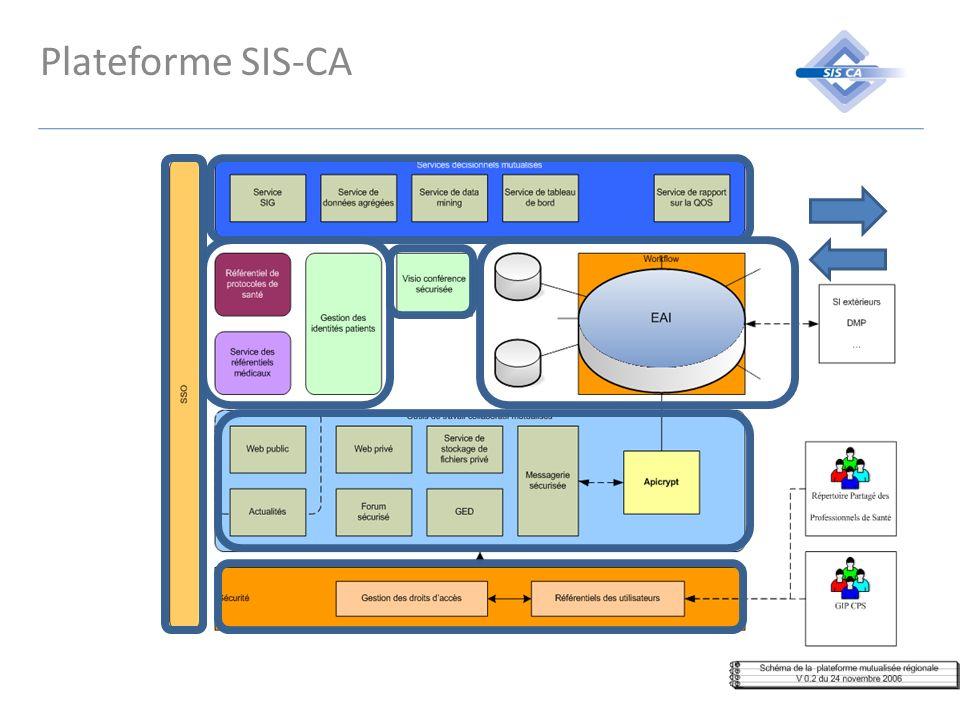 Plateforme SIS-CA