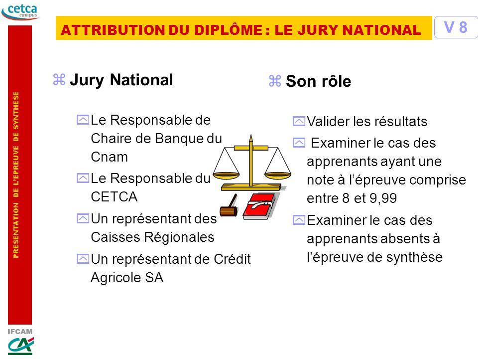 PRESENTATION DE LEPREUVE DE SYNTHESE zJury National yLe Responsable de Chaire de Banque du Cnam yLe Responsable du CETCA yUn représentant des Caisses