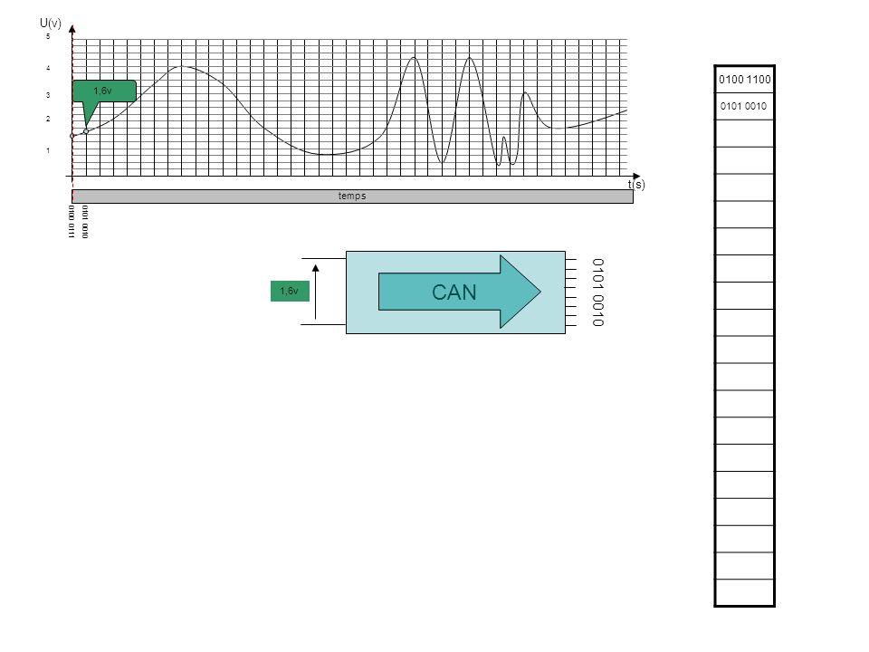 5 4 3 2 1 U (v) t (s) 5 4 3 2 1 U (v) On constate que la reproduction du signal est bien plus fidèle si on augmente la fréquence déchantillonnage La fréquence d échantillonnage doit être au moins égale au double de la fréquence maximale du signal à transmettre le nombre de bits par échantillon : généralement, soit 8 bits (qualité médiocre) ou 16 bits (qualité CD) jusquà 24 bits.