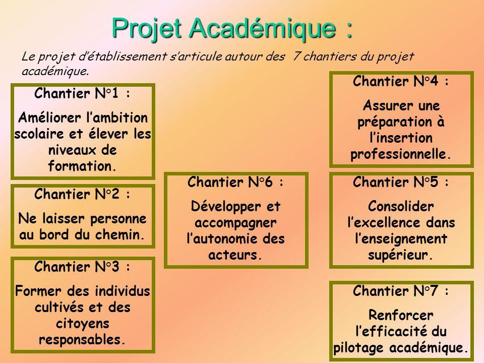 Projet Académique : Le projet détablissement sarticule autour des 7 chantiers du projet académique. Chantier N°1 : Améliorer lambition scolaire et éle