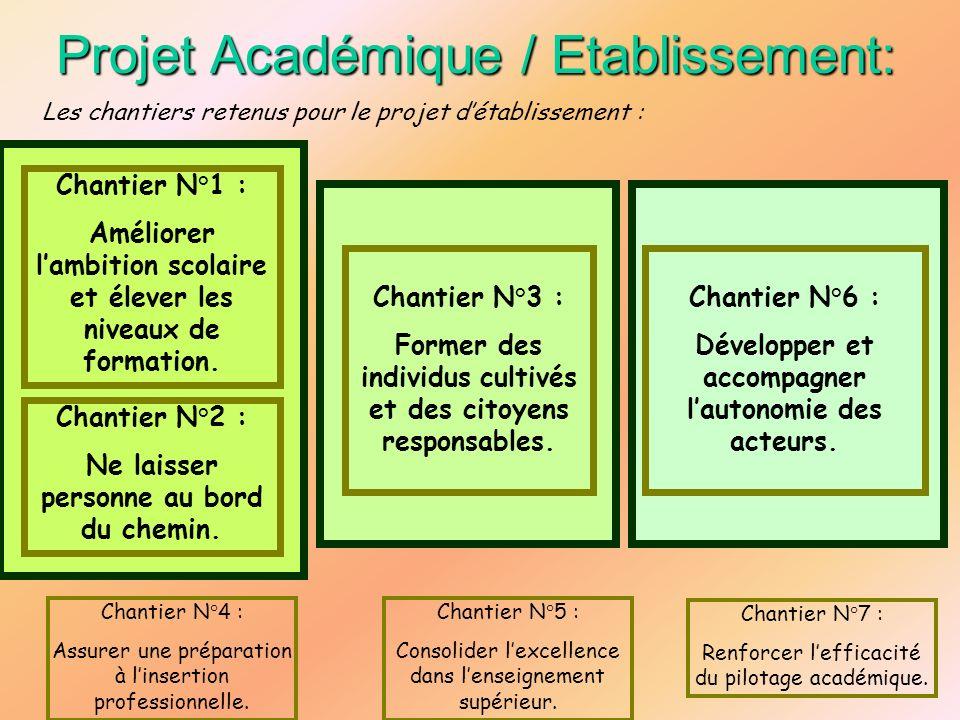 Projet Académique / Etablissement: Les chantiers retenus pour le projet détablissement : Chantier N°1 : Améliorer lambition scolaire et élever les niv