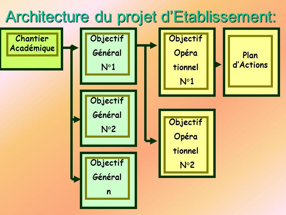 Architecture du projet dEtablissement: Chantier Académique Objectif Général N°1 Objectif Général N°2 Objectif Général n Objectif Opéra tionnel N°1 Pla
