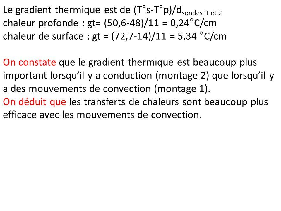 Le gradient thermique est de (T°s-T°p)/d sondes 1 et 2 chaleur profonde : gt= (50,6-48)/11 = 0,24°C/cm chaleur de surface : gt = (72,7-14)/11 = 5,34 °