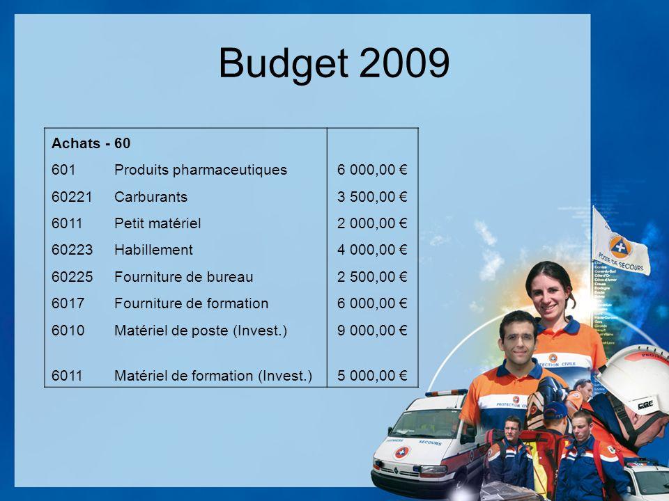 Budget 2009 Achats - 60 601Produits pharmaceutiques6 000,00 60221Carburants3 500,00 6011Petit matériel2 000,00 60223Habillement4 000,00 60225Fourniture de bureau2 500,00 6017Fourniture de formation6 000,00 6010Matériel de poste (Invest.)9 000,00 6011Matériel de formation (Invest.)5 000,00