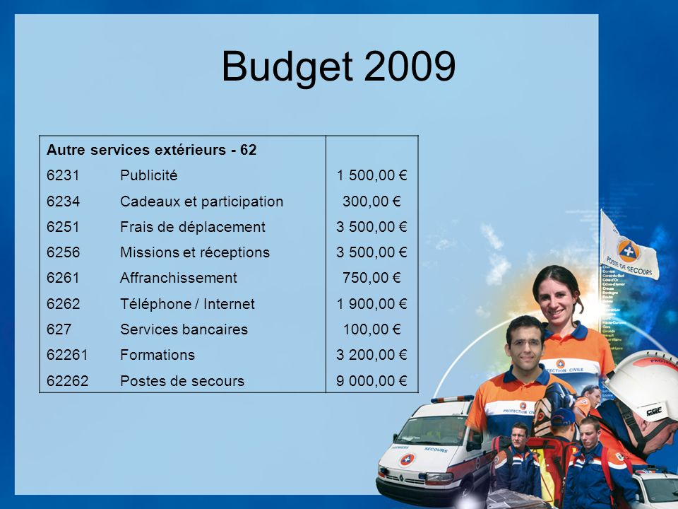 Budget 2009 Autre services extérieurs - 62 6231Publicité1 500,00 6234Cadeaux et participation300,00 6251Frais de déplacement3 500,00 6256Missions et réceptions3 500,00 6261Affranchissement750,00 6262Téléphone / Internet1 900,00 627Services bancaires100,00 62261Formations3 200,00 62262Postes de secours9 000,00