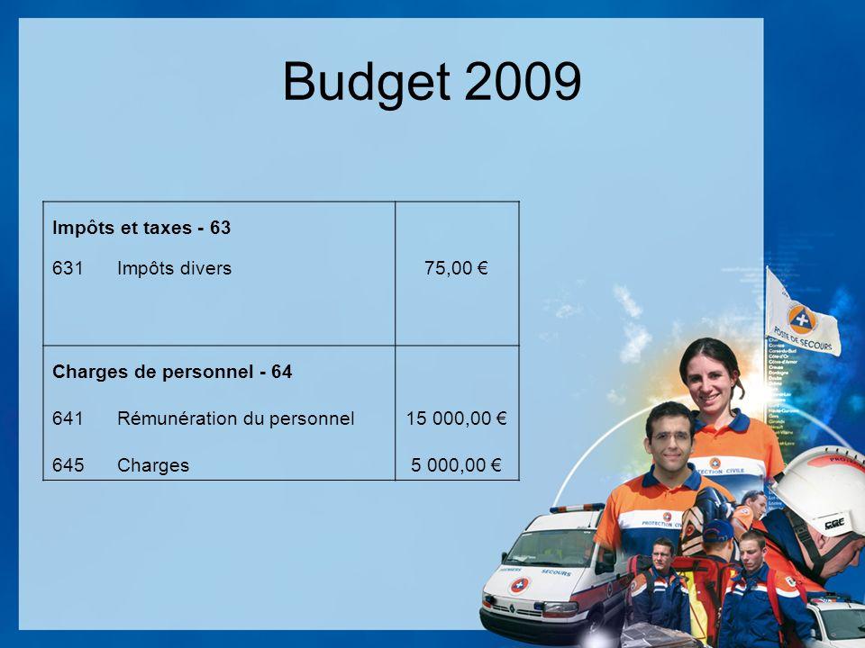 Budget 2009 Impôts et taxes - 63 631Impôts divers75,00 Charges de personnel - 64 641Rémunération du personnel15 000,00 645Charges5 000,00