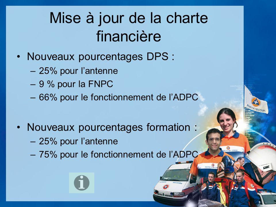 Mise à jour de la charte financière Nouveaux pourcentages DPS : –25% pour lantenne –9 % pour la FNPC –66% pour le fonctionnement de lADPC Nouveaux pourcentages formation : –25% pour lantenne –75% pour le fonctionnement de lADPC