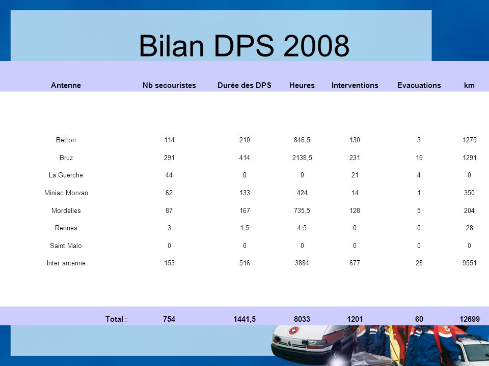 Bilan DPS 2008 AntenneNb secouristesDurée des DPSHeuresInterventionsEvacuationskm Betton114210846,513031275 Bruz2914142138,5231191291 La Guerche44002140 Miniac Morvan62133424141350 Mordelles87167735,51285204 Rennes31,54,50028 Saint Malo000000 Inter antenne1535163884677289551 Total :7541441,5803312016012699