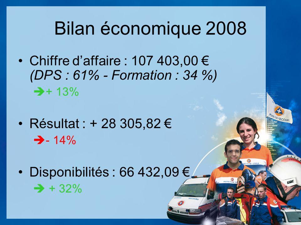 Bilan économique 2008 Chiffre daffaire : 107 403,00 (DPS : 61% - Formation : 34 %) + 13% Résultat : + 28 305,82 - 14% Disponibilités : 66 432,09 + 32%