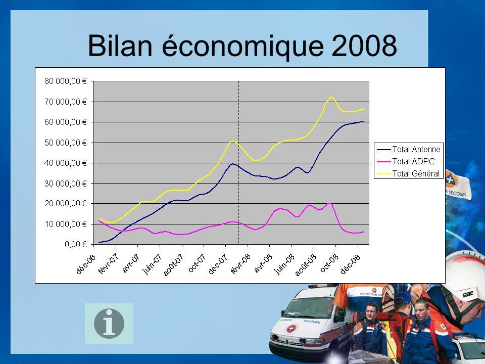Budget 2009 Cotisations - 75 7561Renouvellements1 000,00 7562Adhésions100,00 Produits financiers - 76 761Produits de part.500,00 768Autres0,00