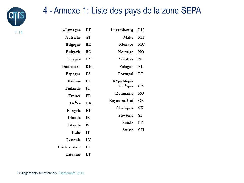P. 14 Changements fonctionnels l Septembre 2012 AllemagneDE Autriche AT Belgique BE Bulgarie BG Chypre CY Danemark DK Espagne ES Estonie EE Finlande F