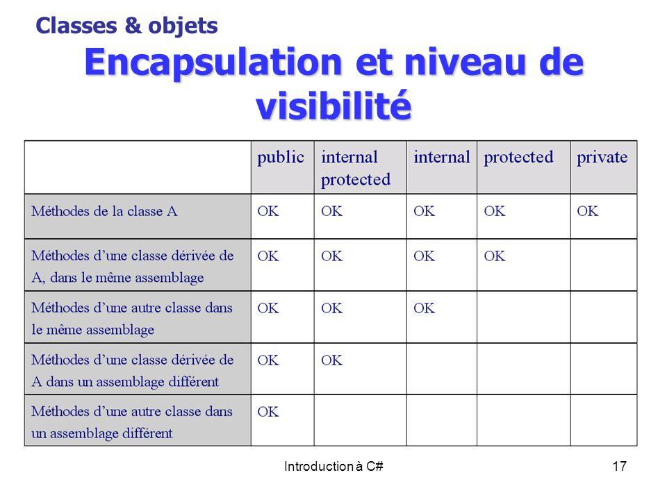 Introduction à C#17 Encapsulation et niveau de visibilité Classes & objets