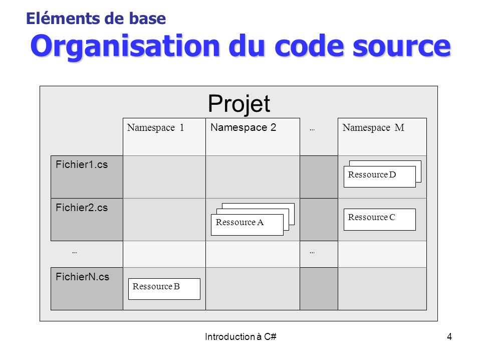 Introduction à C#4 Organisation du code source Eléments de base Projet …… FichierN.cs Fichier1.cs Fichier2.cs Namespace 1 Namespace 2 Ressource B Name