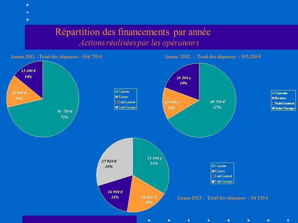 Répartition des financements par année Actions réalisées par les opérateurs Année 2013 - Total des dépenses : 94 120 Année 2012 - Total des dépenses : 105.200 Année 2011 - Total des dépenses : 104.750