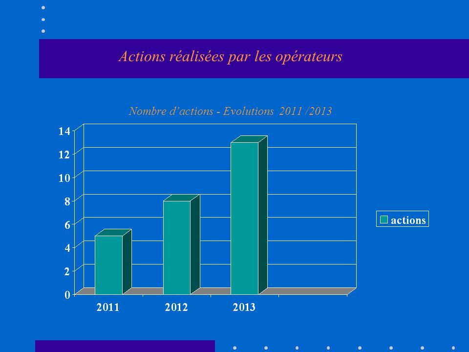 Actions réalisées par les opérateurs Nombre dactions - Evolutions 2011 /2013