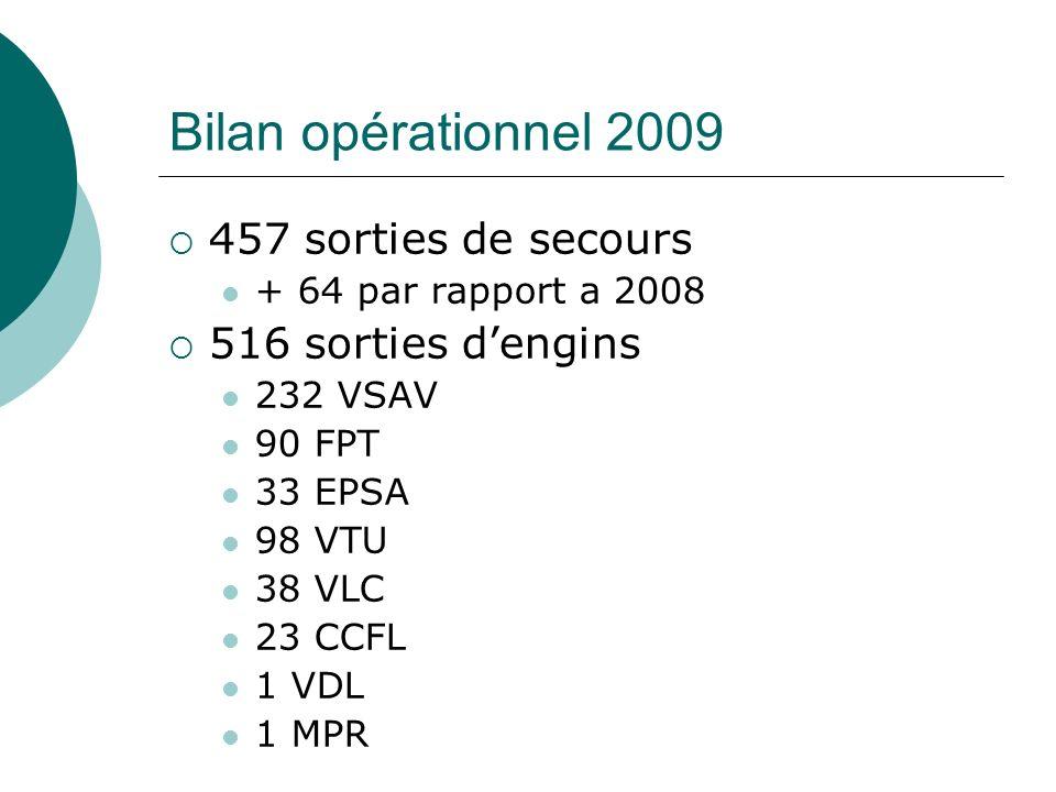 Bilan opérationnel 2009 457 sorties de secours + 64 par rapport a 2008 516 sorties dengins 232 VSAV 90 FPT 33 EPSA 98 VTU 38 VLC 23 CCFL 1 VDL 1 MPR