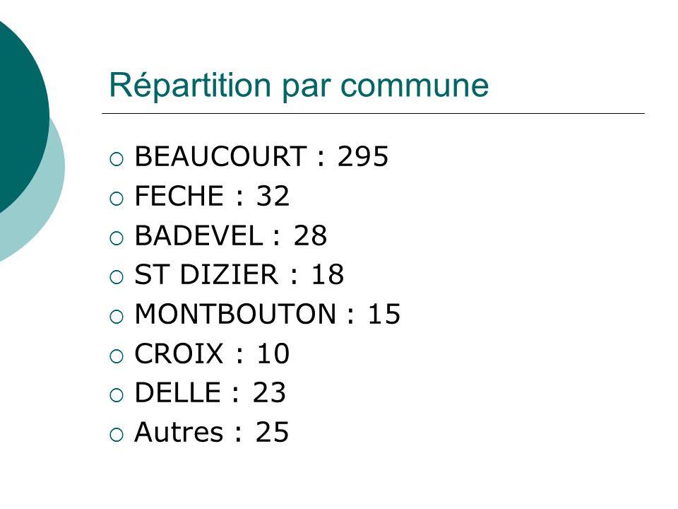 Répartition par commune BEAUCOURT : 295 FECHE : 32 BADEVEL : 28 ST DIZIER : 18 MONTBOUTON : 15 CROIX : 10 DELLE : 23 Autres : 25