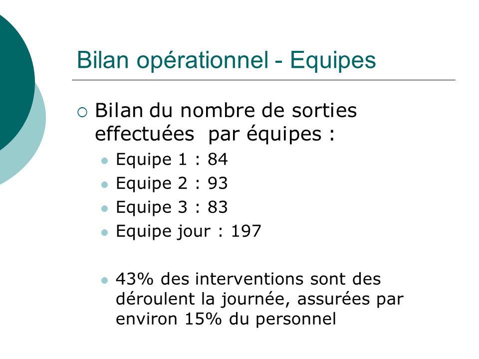 Bilan opérationnel - Equipes Bilan du nombre de sorties effectuées par équipes : Equipe 1 : 84 Equipe 2 : 93 Equipe 3 : 83 Equipe jour : 197 43% des interventions sont des déroulent la journée, assurées par environ 15% du personnel