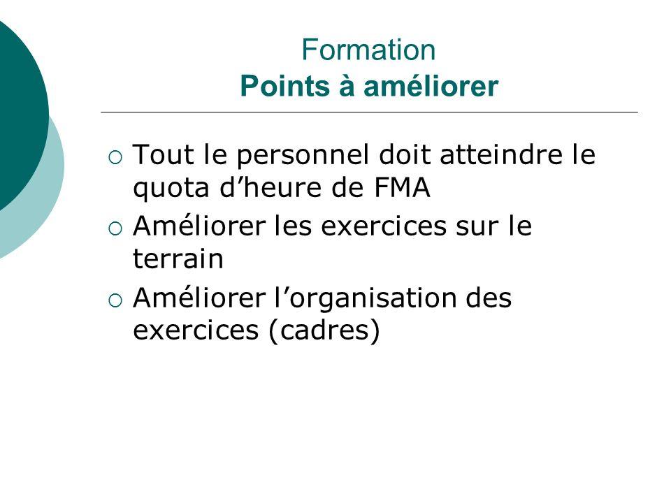 Formation Points à améliorer Tout le personnel doit atteindre le quota dheure de FMA Améliorer les exercices sur le terrain Améliorer lorganisation des exercices (cadres)
