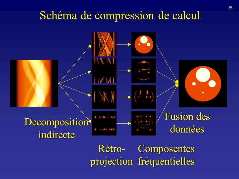 Schéma de compression de calcul Composentes fréquentielles Decompositionindirecte Rétro- projection Fusion des données 10