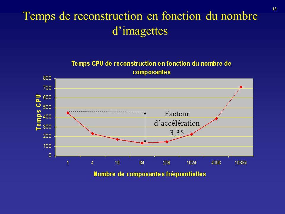 Temps de reconstruction en fonction du nombre dimagettes Facteur daccélération 3,35 13
