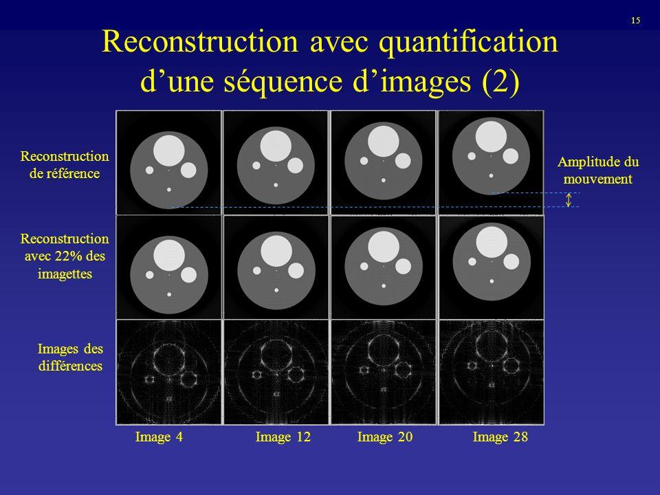 Reconstruction avec quantification dune séquence dimages (2) Amplitude du mouvement Reconstruction de référence Reconstruction avec 22% des imagettes