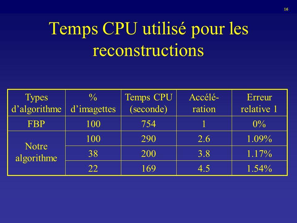Temps CPU utilisé pour les reconstructions 1.54%4.516922 1.17%3.820038 1.09%2.6290100 Notre algorithme 0%1754100FBP Erreur relative 1 Accélé- ration T