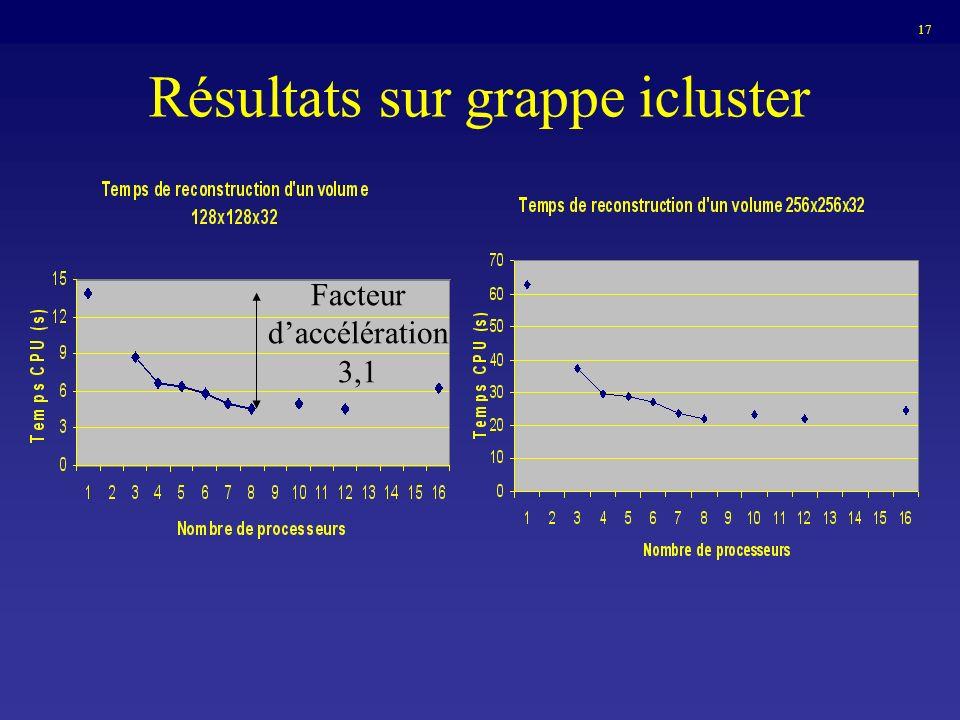Résultats sur grappe icluster 17 Facteur daccélération 3,1
