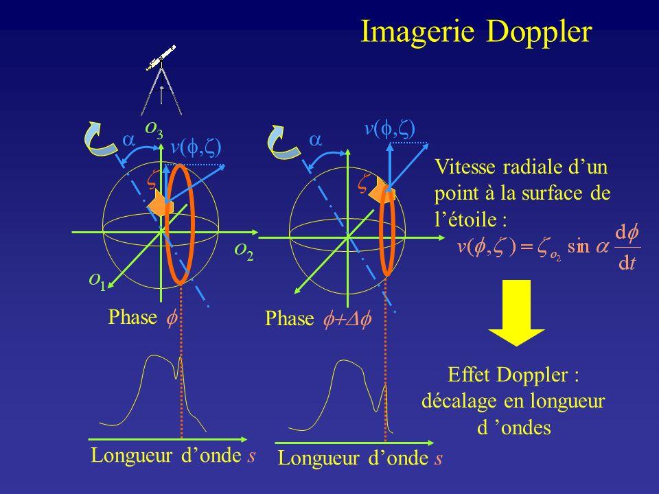 Vitesse radiale dun point à la surface de létoile : v( ) Phase Phase v( ) Effet Doppler : décalage en longueur d ondes Longueur donde s Imagerie Doppl
