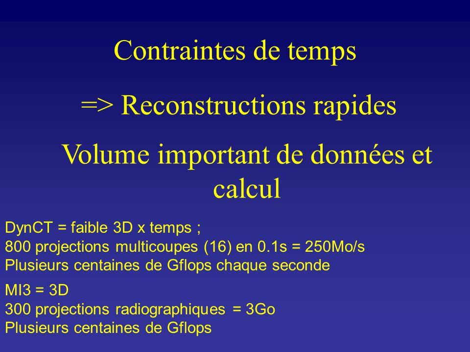 Contraintes de temps => Reconstructions rapides Volume important de données et calcul MI3 = 3D 300 projections radiographiques = 3Go Plusieurs centain