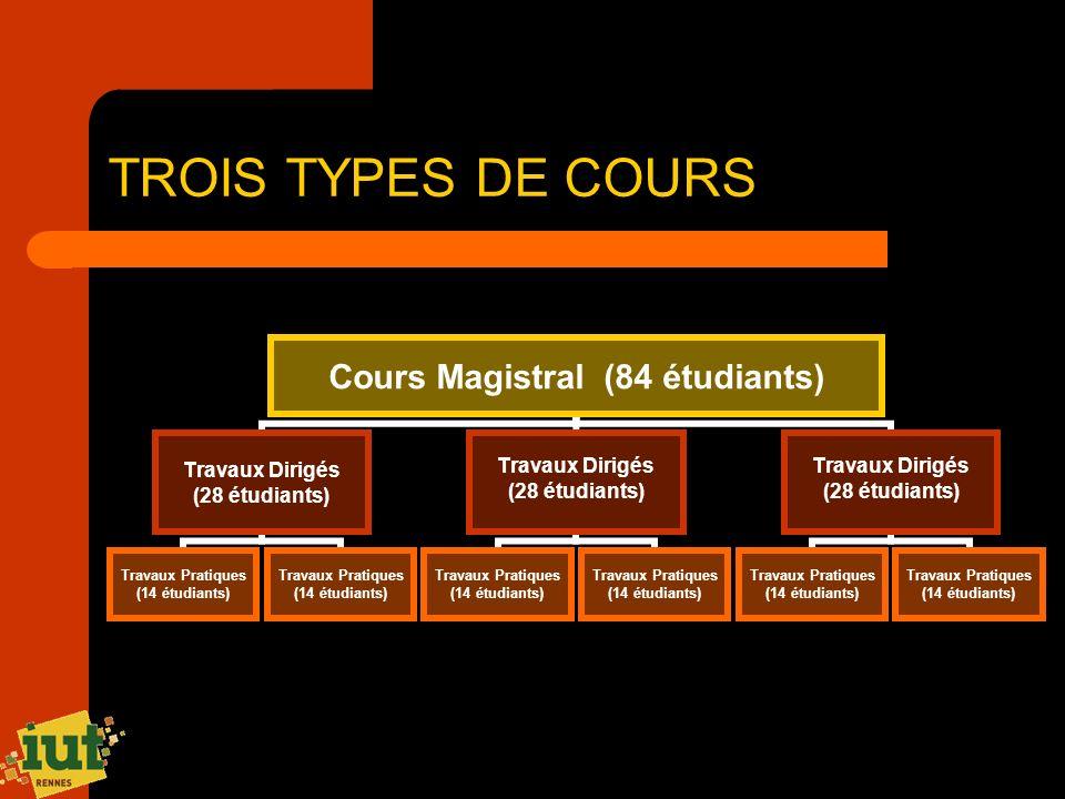 TROIS TYPES DE COURS Cours Magistral (84 étudiants) Travaux Dirigés (28 étudiants) Travaux Pratiques (14 étudiants) Travaux Pratiques (14 étudiants) T