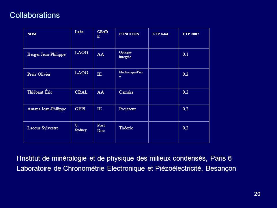 20 Collaborations NOM Labo GRAD E FONCTIONETP totalETP 2007 Berger Jean-Philippe LAOG AA Optique integrée 0,1 Preis Olivier LAOG IE Electronique/Piez