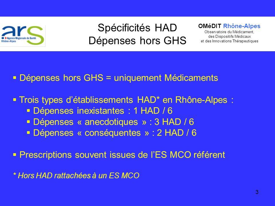 3 Spécificités HAD Dépenses hors GHS Dépenses hors GHS = uniquement Médicaments Trois types détablissements HAD* en Rhône-Alpes : Dépenses inexistante