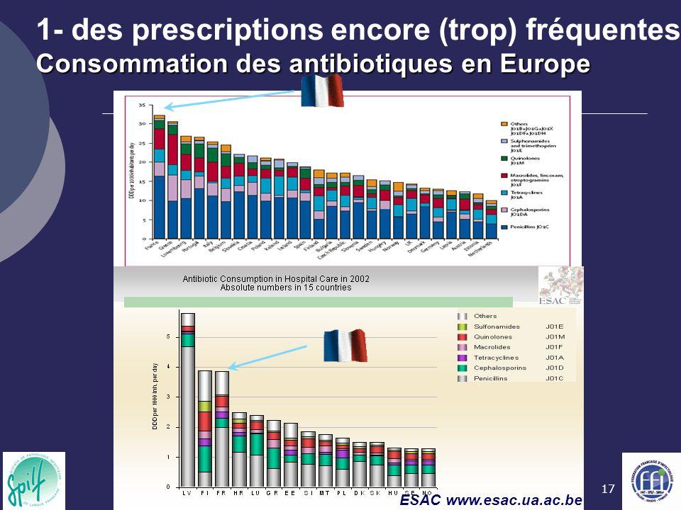 17 Consommation des antibiotiques en Europe 1- des prescriptions encore (trop) fréquentes Consommation des antibiotiques en Europe ESAC www.esac.ua.ac