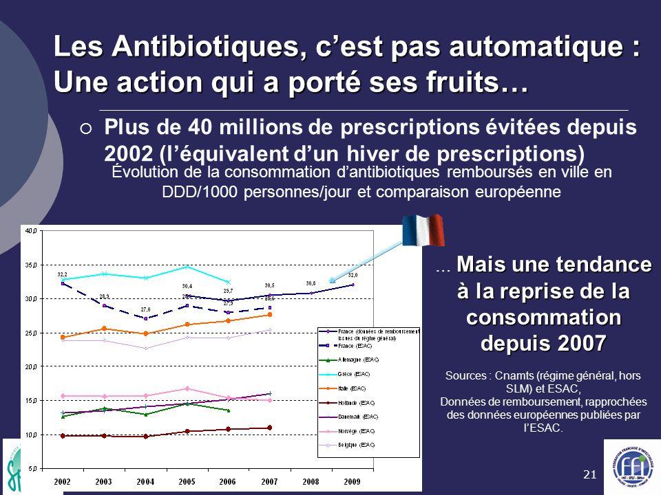 21 Sources : Cnamts (régime général, hors SLM) et ESAC, Données de remboursement, rapprochées des données européennes publiées par lESAC. Les Antibiot