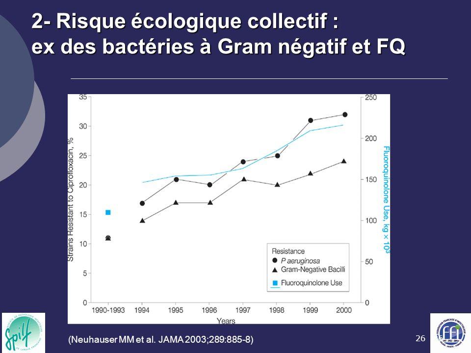 26 (Neuhauser MM et al. JAMA 2003;289:885-8) 2- Risque écologique collectif : ex des bactéries à Gram négatif et FQ