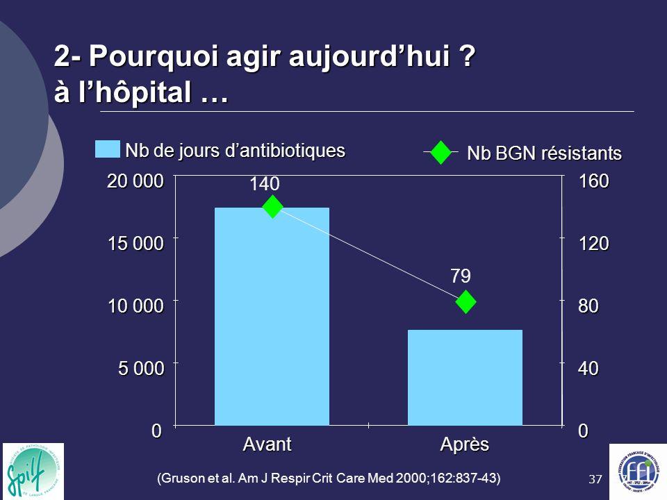 37 2- Pourquoi agir aujourdhui ? à lhôpital … 0 5 000 10 000 15 000 20 000 AvantAprès 0 40 80 120 160 Nb de jours dantibiotiques Nb BGN résistants 140