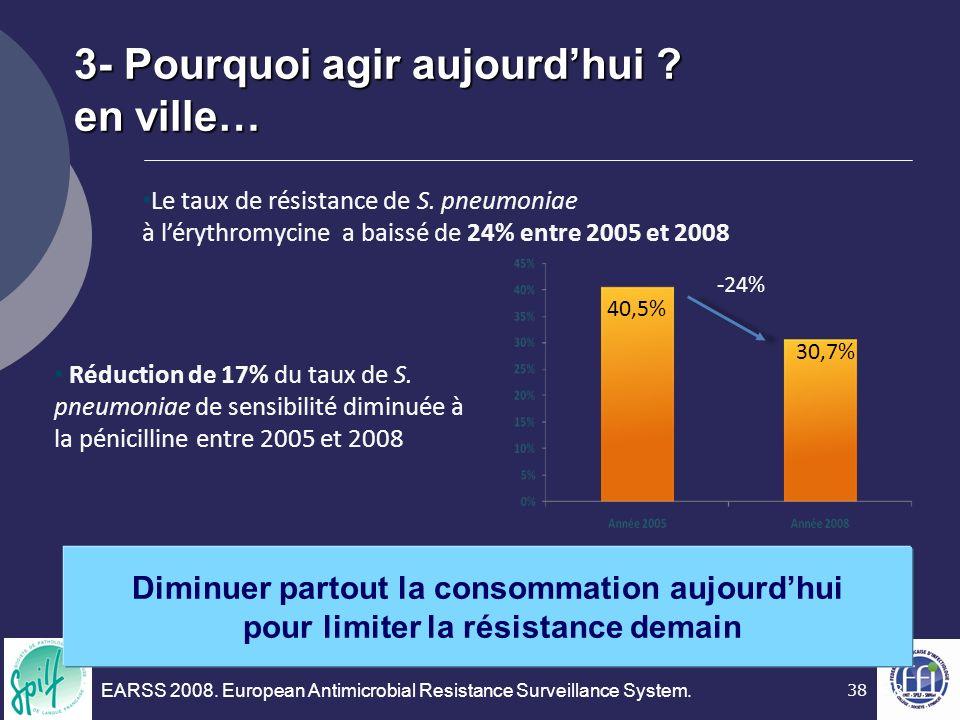 38 Le taux de résistance de S. pneumoniae à lérythromycine a baissé de 24% entre 2005 et 2008 40,5% 30,7% -24% Réduction de 17% du taux de S. pneumoni
