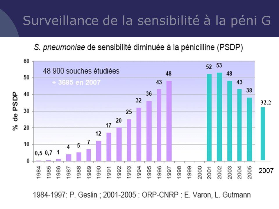 Surveillance de la sensibilité à la péni G 2007 + 3695 en 2007 32.2
