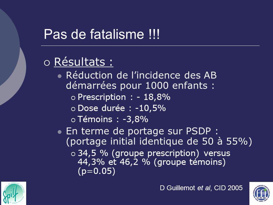 Pas de fatalisme !!! Résultats : Réduction de lincidence des AB démarrées pour 1000 enfants : Prescription : - 18,8% Dose durée : -10,5% Témoins : -3,