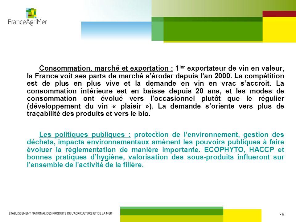 5 Consommation, marché et exportation : 1 ier exportateur de vin en valeur, la France voit ses parts de marché séroder depuis lan 2000. La compétition